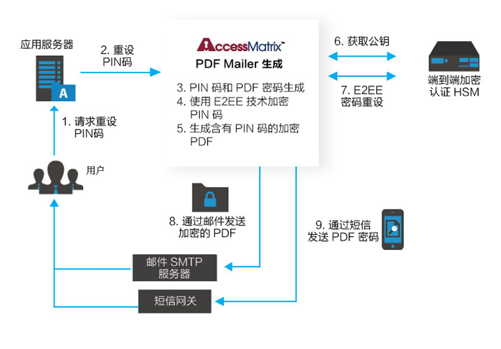 End to End Encryption for Sensitive Confidential Documents PIN mailer Diagram