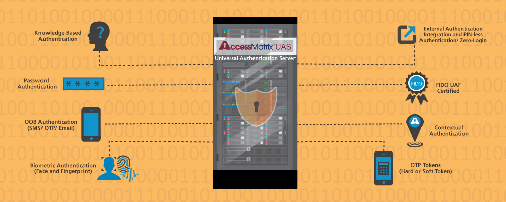 AccessMatrix Authentication Server UAS Platform