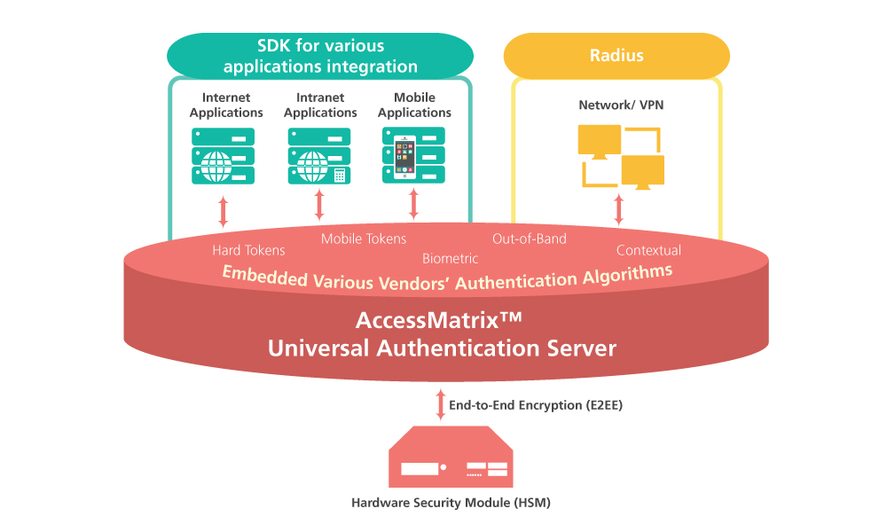 UAS Authentication Server SDK Applications Integration Algorithms